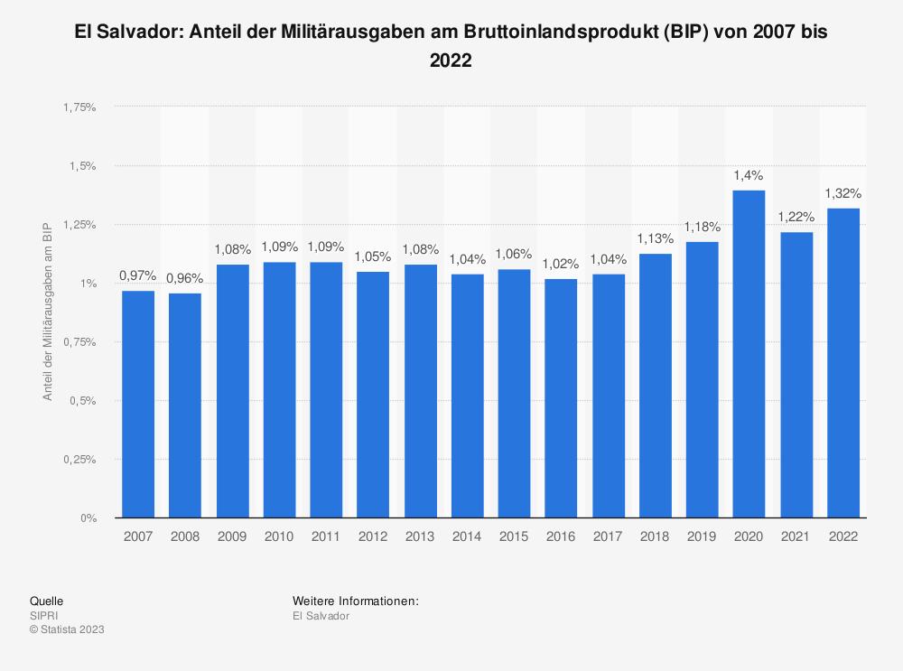 Statistik: El Salvador: Anteil der Militärausgaben am Bruttoinlandsprodukt (BIP) von 2008 bis 2018 | Statista
