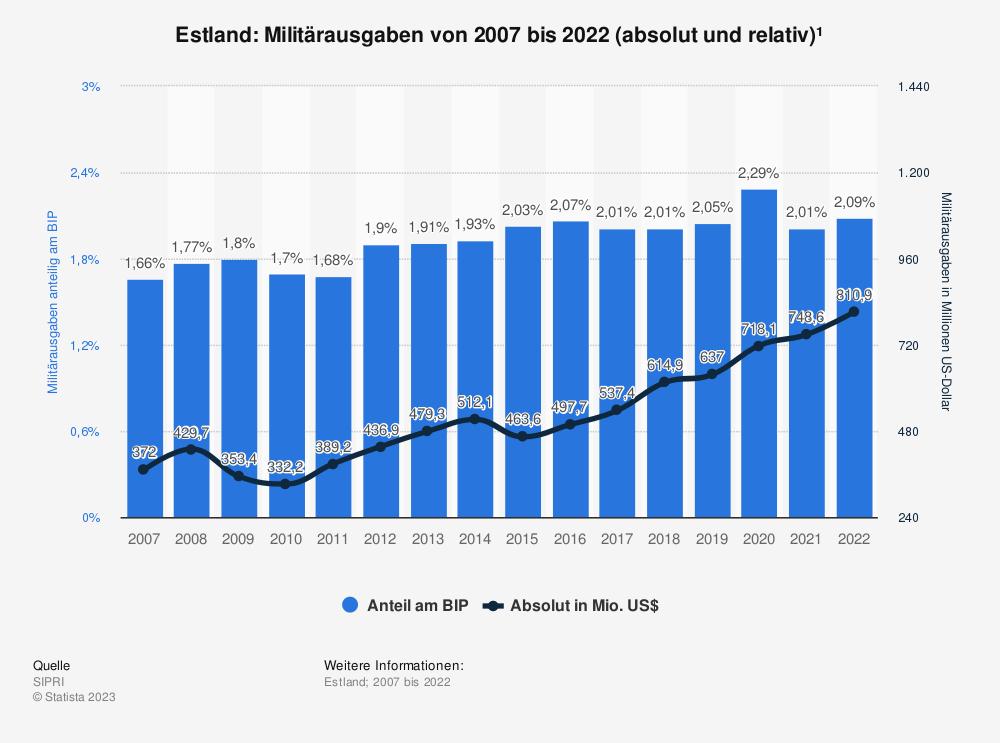 Statistik: Estland: Anteil der Militärausgaben am Bruttoinlandsprodukt (BIP) von 2008 bis 2018 | Statista