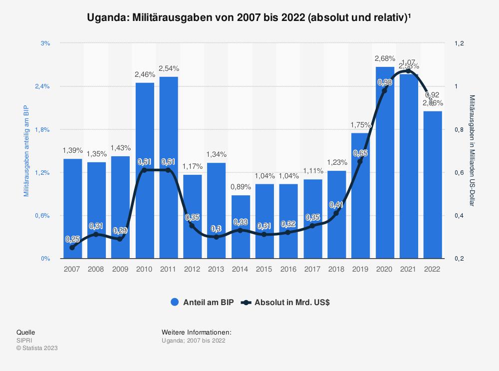 Statistik: Uganda: Anteil der Militärausgaben am Bruttoinlandsprodukt (BIP) von 2009 bis 2019 | Statista