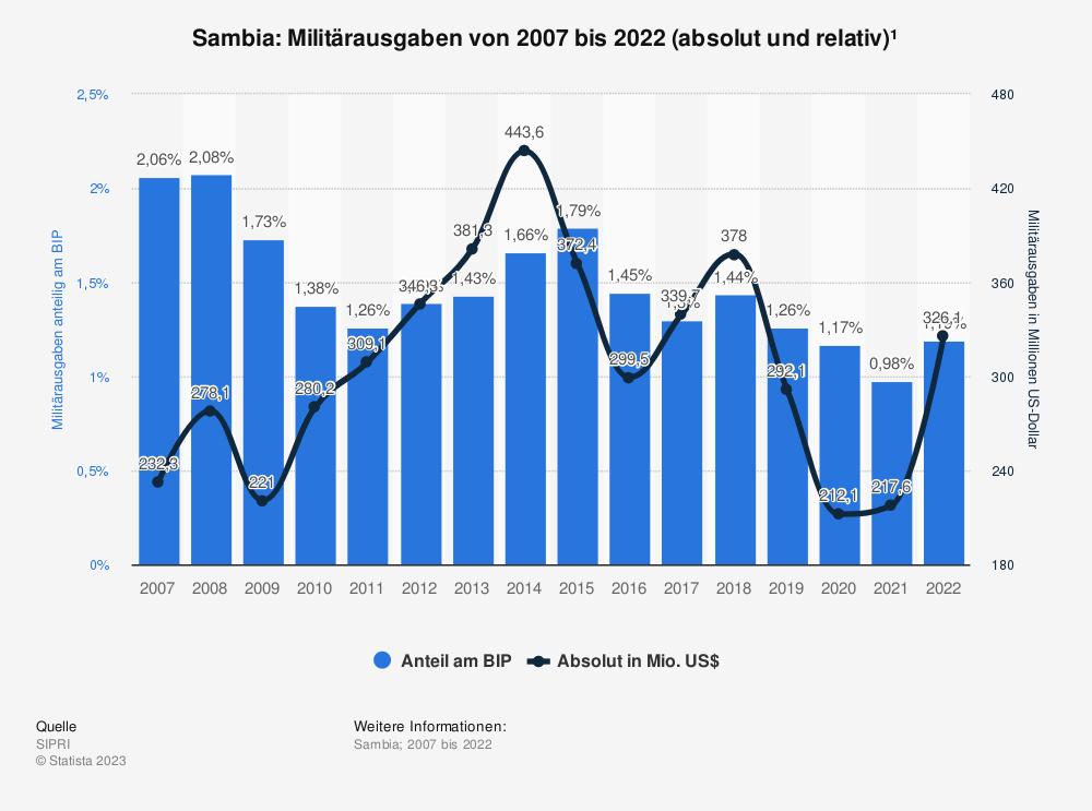 Statistik: Sambia: Anteil der Militärausgaben am Bruttoinlandsprodukt (BIP) von 2007 bis 2017 | Statista
