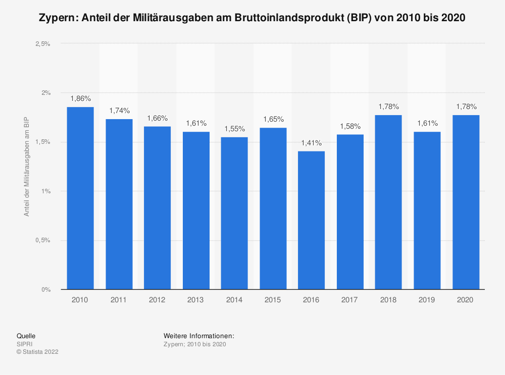 Statistik: Zypern: Anteil der Militärausgaben am Bruttoinlandsprodukt (BIP) von 2008 bis 2018 | Statista