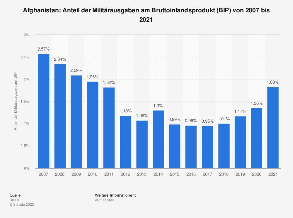 Statistik: Afghanistan: Anteil der Militärausgaben am Bruttoinlandsprodukt (BIP) von 2008 bis 2018 | Statista