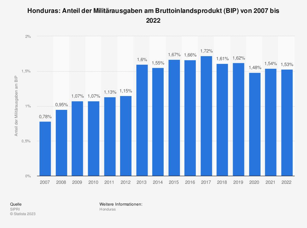 Statistik: Honduras: Anteil der Militärausgaben am Bruttoinlandsprodukt (BIP) von 2009 bis 2019 | Statista
