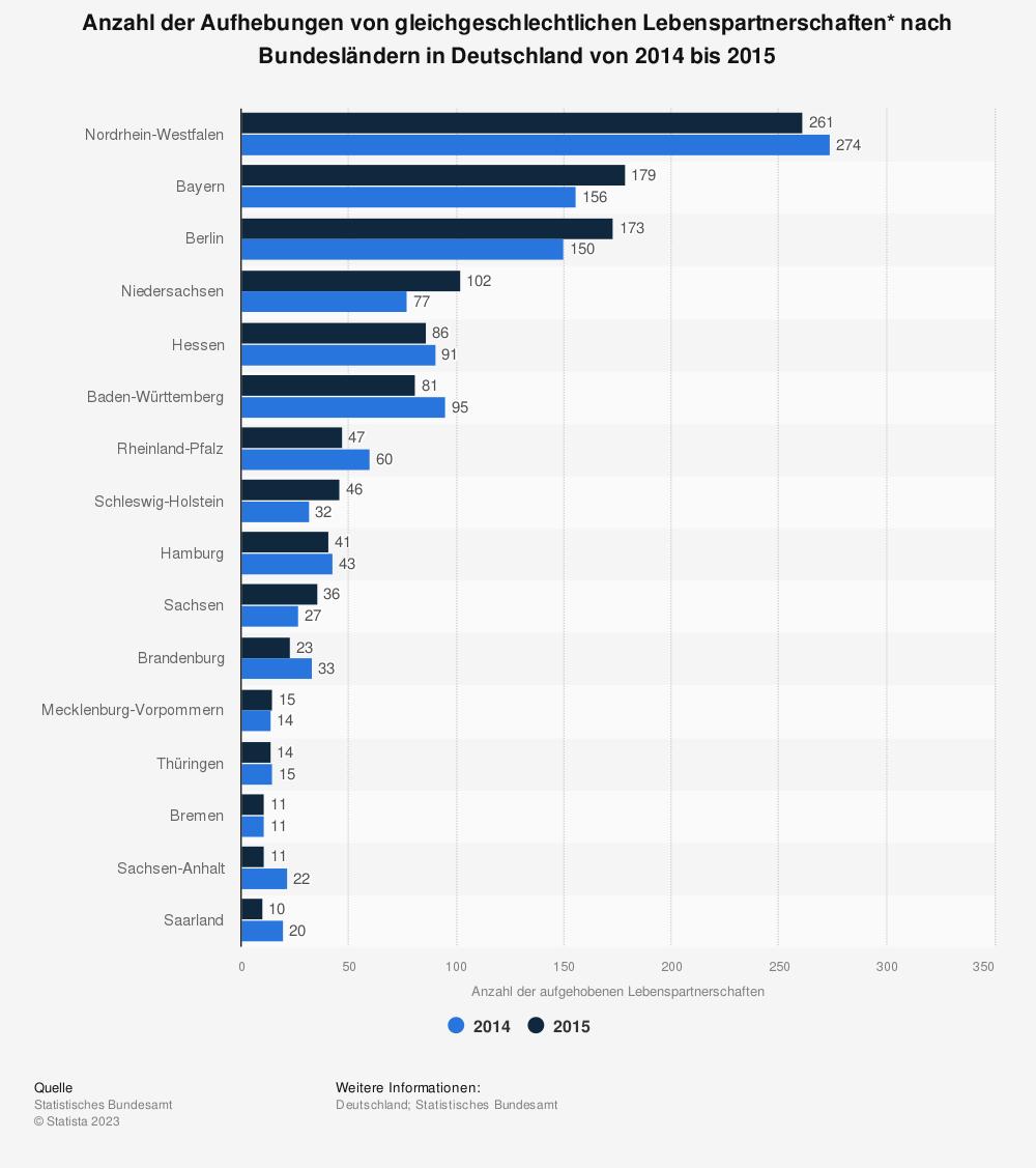 Statistik: Anzahl der Aufhebungen von gleichgeschlechtlichen Lebenspartnerschaften* nach Bundesländern in Deutschland von 2014 bis 2015 | Statista