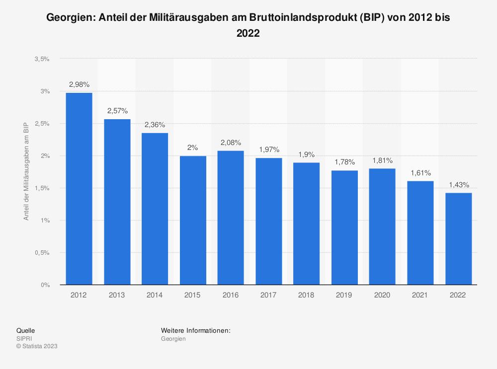 Statistik: Georgien: Anteil der Militärausgaben am Bruttoinlandsprodukt (BIP) von 2008 bis 2018 | Statista