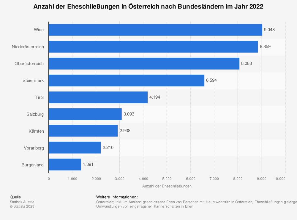 Statistik: Anzahl der Eheschließungen in Österreich nach Bundesländern im Jahr 2019 | Statista