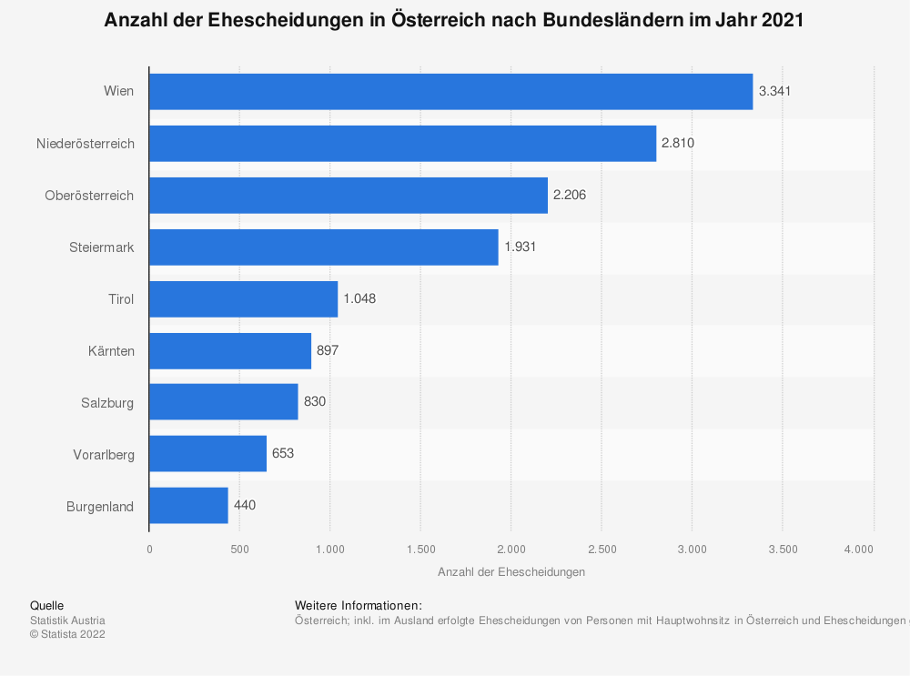 Statistik: Anzahl der Ehescheidungen in Österreich nach Bundesländern im Jahr 2019 | Statista