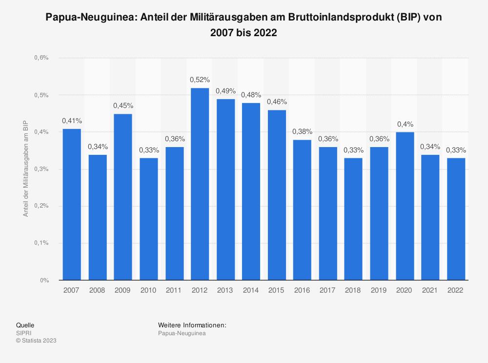 Statistik: Papua-Neuguinea: Anteil der Militärausgaben am Bruttoinlandsprodukt (BIP) von 2008 bis 2018 | Statista