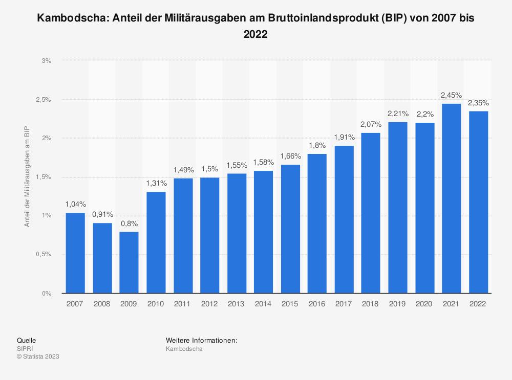 Statistik: Kambodscha: Anteil der Militärausgaben am Bruttoinlandsprodukt (BIP) von 2009 bis 2019 | Statista