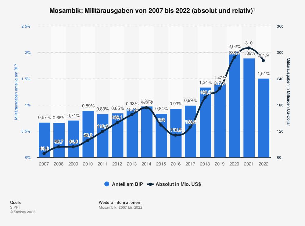 Statistik: Mosambik: Anteil der Militärausgaben am Bruttoinlandsprodukt (BIP) von 2008 bis 2018 | Statista