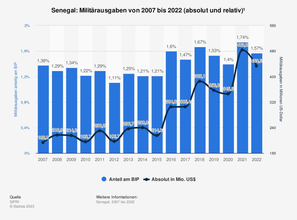 Statistik: Senegal: Anteil der Militärausgaben am Bruttoinlandsprodukt (BIP) von 2009 bis 2019 | Statista