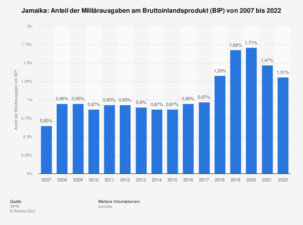Statistik: Jamaika: Anteil der Militärausgaben am Bruttoinlandsprodukt (BIP) von 2008 bis 2018 | Statista