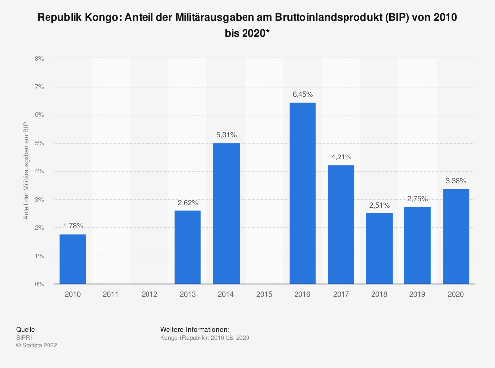 Statistik: Republik Kongo: Anteil der Militärausgaben am Bruttoinlandsprodukt (BIP) von 2008 bis 2018* | Statista