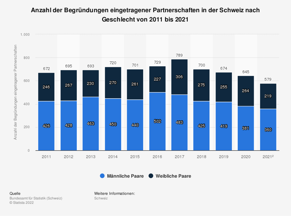 Statistik: Anzahl der Begründungen eingetragener Partnerschaften in der Schweiz nach Geschlecht von 2007 bis 2019 | Statista
