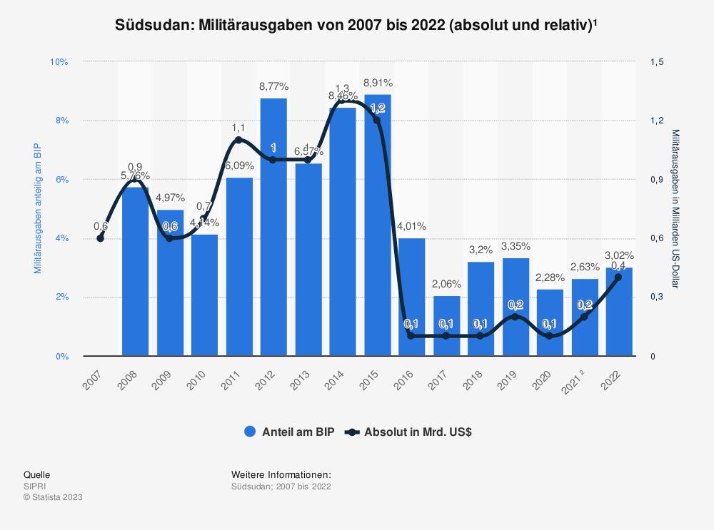 Statistik: Südsudan: Anteil der Militärausgaben am Bruttoinlandsprodukt (BIP) von 2008 bis 2018 | Statista