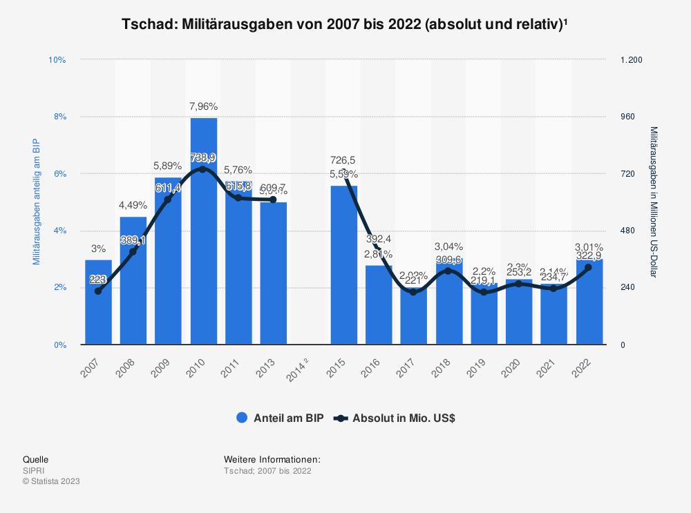 Statistik: Tschad: Anteil der Militärausgaben am Bruttoinlandsprodukt (BIP) von 2008 bis 2018 | Statista