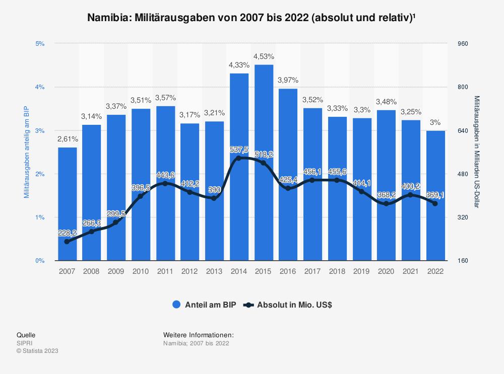 Statistik: Namibia: Anteil der Militärausgaben am Bruttoinlandsprodukt (BIP) von 2008 bis 2018 | Statista
