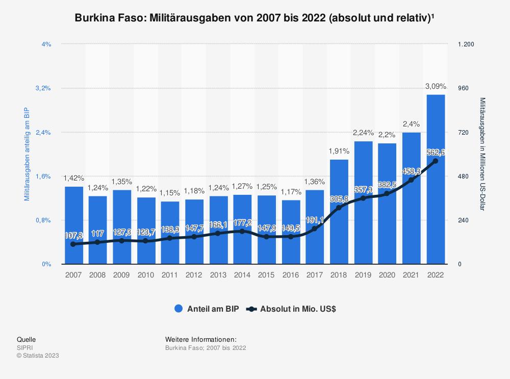 Statistik: Burkina Faso: Anteil der Militärausgaben am Bruttoinlandsprodukt (BIP) von 2009 bis 2019 | Statista