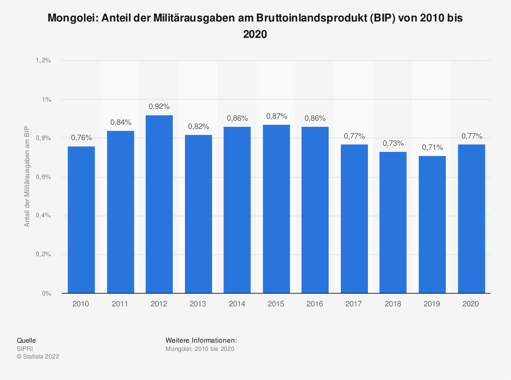 Statistik: Mongolei: Anteil der Militärausgaben am Bruttoinlandsprodukt (BIP) von 2009 bis 2019 | Statista