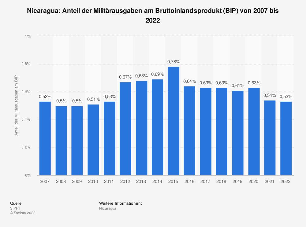Statistik: Nicaragua: Anteil der Militärausgaben am Bruttoinlandsprodukt (BIP) von 2008 bis 2018 | Statista