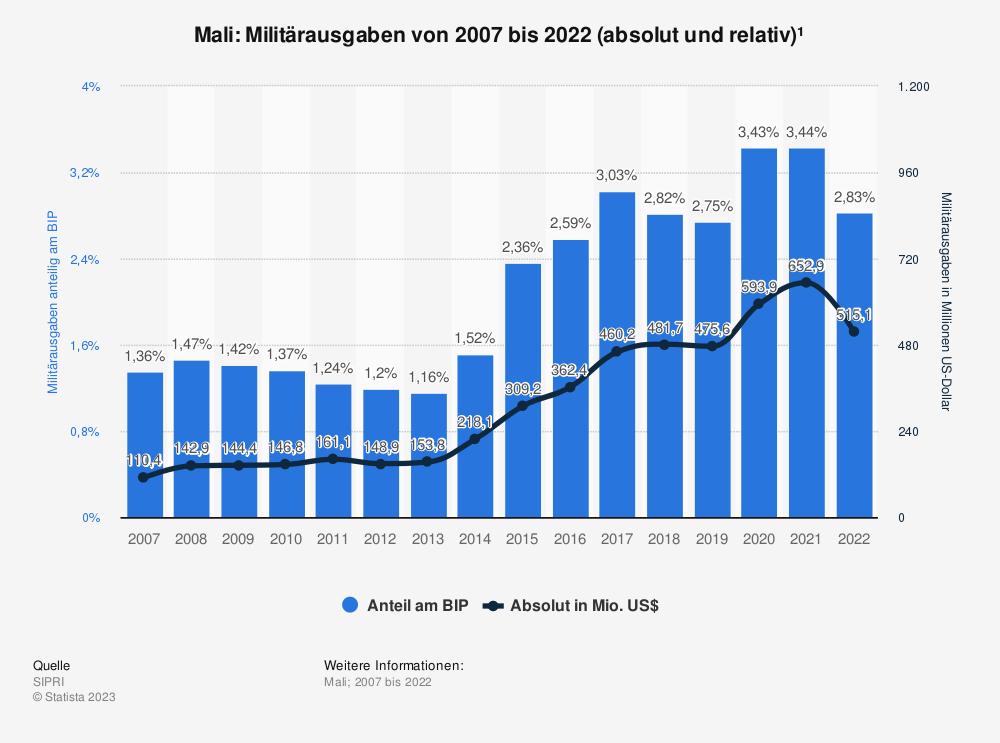 Statistik: Mali: Anteil der Militärausgaben am Bruttoinlandsprodukt (BIP) von 2009 bis 2019 | Statista