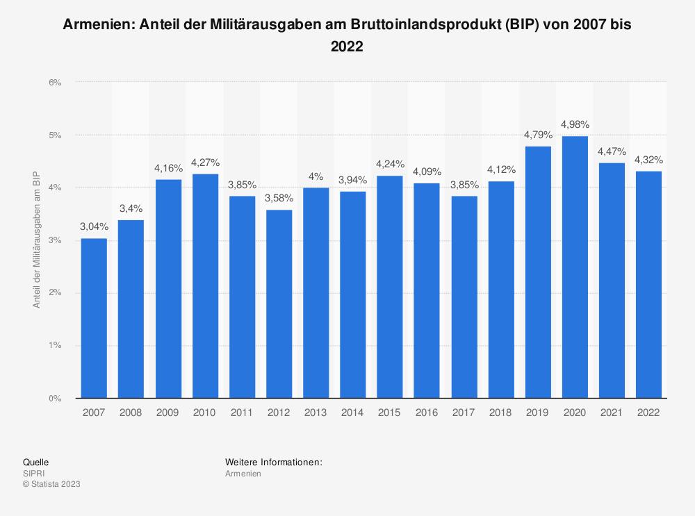 Statistik: Armenien: Anteil der Militärausgaben am Bruttoinlandsprodukt (BIP) von 2009 bis 2019 | Statista