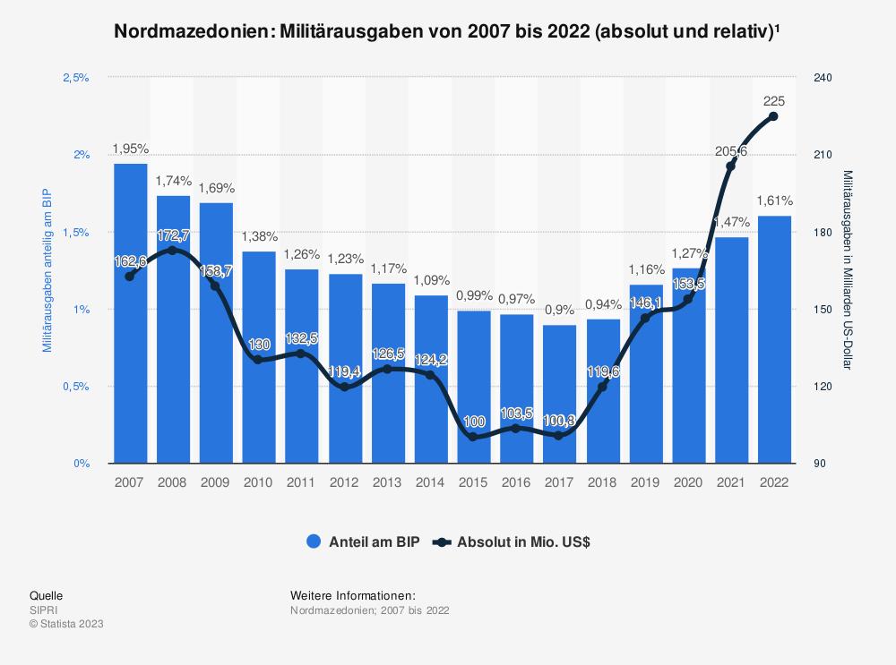 Statistik: Nordmazedonien: Anteil der Militärausgaben am Bruttoinlandsprodukt (BIP) von 2007 bis 2017 | Statista