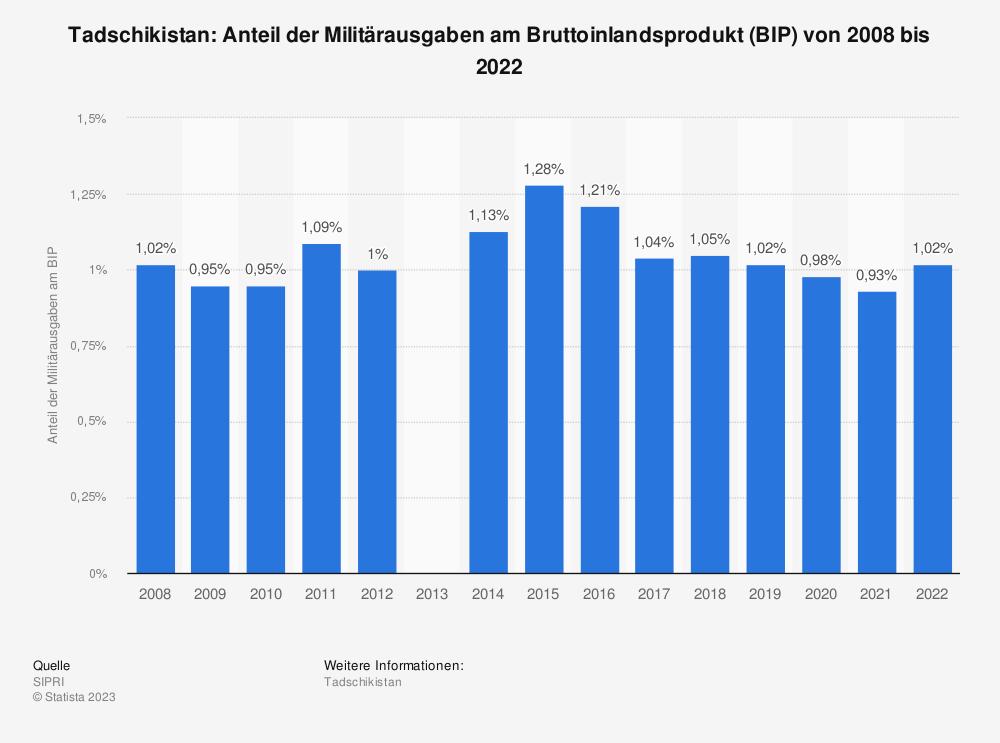 Statistik: Tadschikistan: Anteil der Militärausgaben am Bruttoinlandsprodukt (BIP) von 2008 bis 2015 | Statista