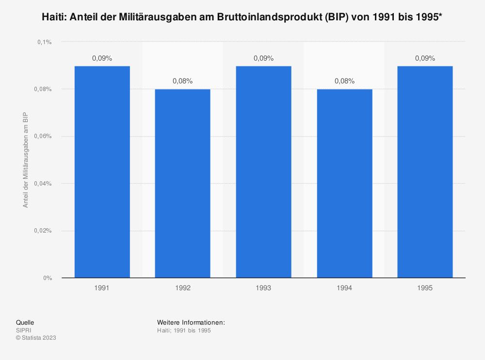 Statistik: Haiti: Anteil der Militärausgaben am Bruttoinlandsprodukt (BIP) von 1991 bis 1995* | Statista