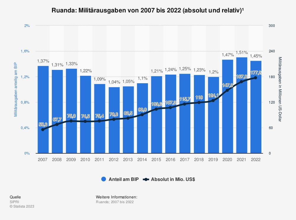 Statistik: Ruanda: Anteil der Militärausgaben am Bruttoinlandsprodukt (BIP) von 2008 bis 2018 | Statista