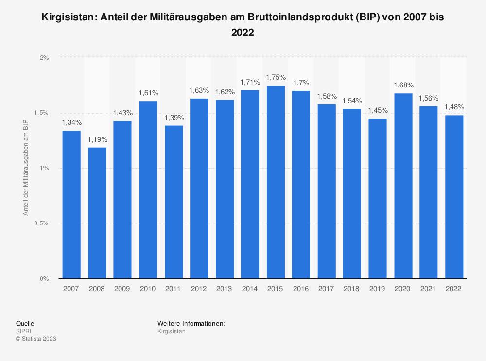 Statistik: Kirgisistan: Anteil der Militärausgaben am Bruttoinlandsprodukt (BIP) von 2008 bis 2018 | Statista