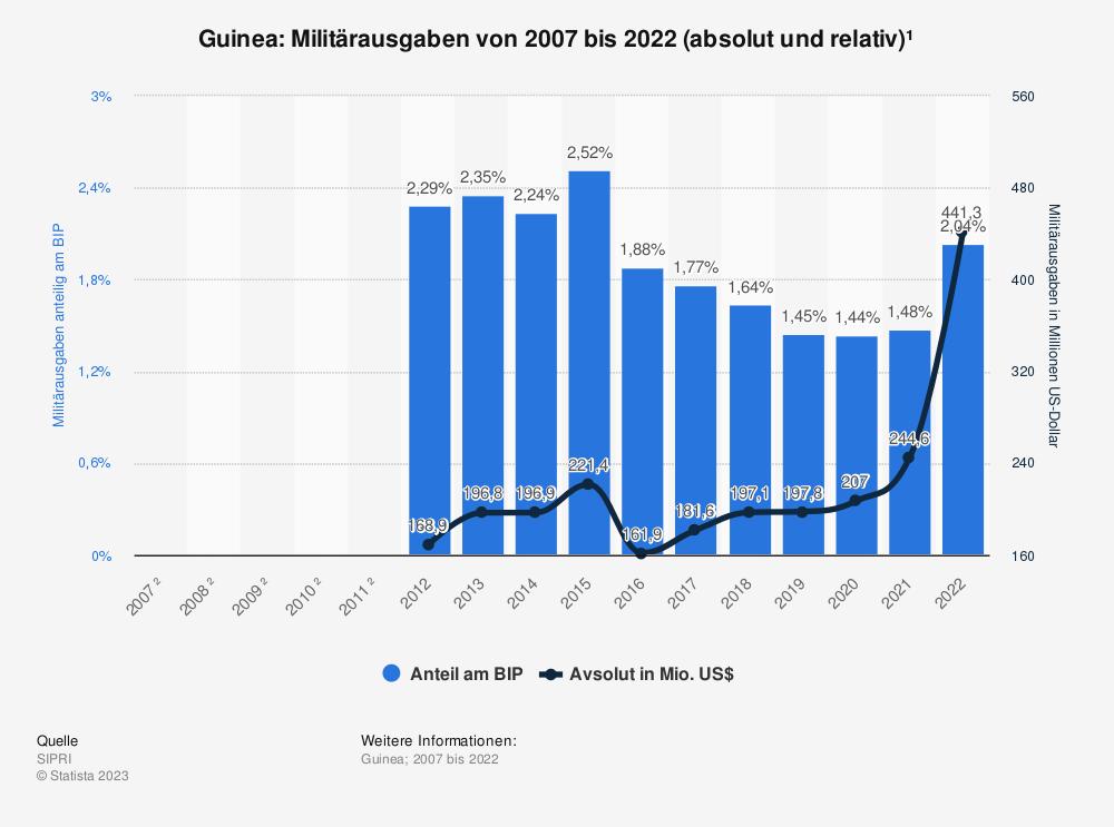Statistik: Guinea: Anteil der Militärausgaben am Bruttoinlandsprodukt (BIP) von 2012 bis 2016 | Statista