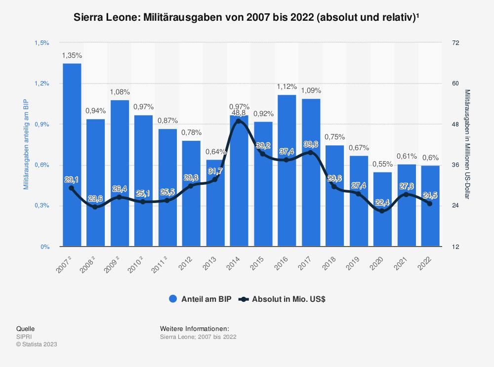 Statistik: Sierra Leone: Anteil der Militärausgaben am Bruttoinlandsprodukt (BIP) von 2009 bis 2019 | Statista