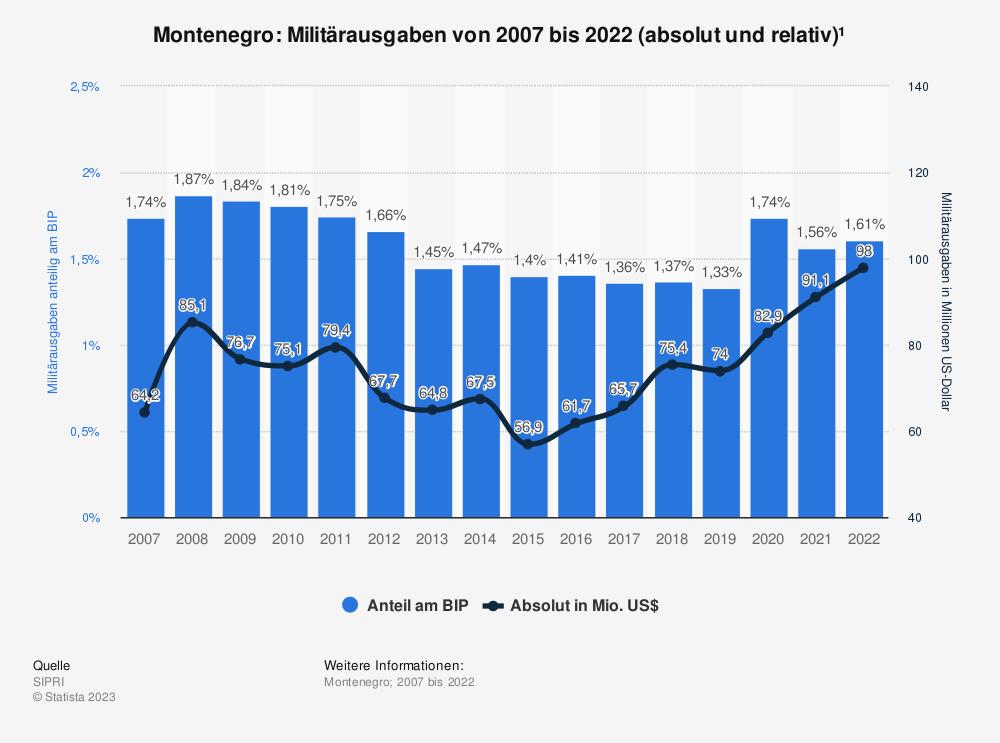Statistik: Montenegro: Anteil der Militärausgaben am Bruttoinlandsprodukt (BIP) von 2009 bis 2019   Statista