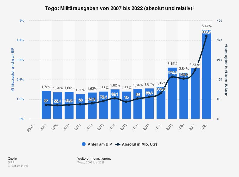 Statistik: Togo: Anteil der Militärausgaben am Bruttoinlandsprodukt (BIP) von 2008 bis 2018 | Statista