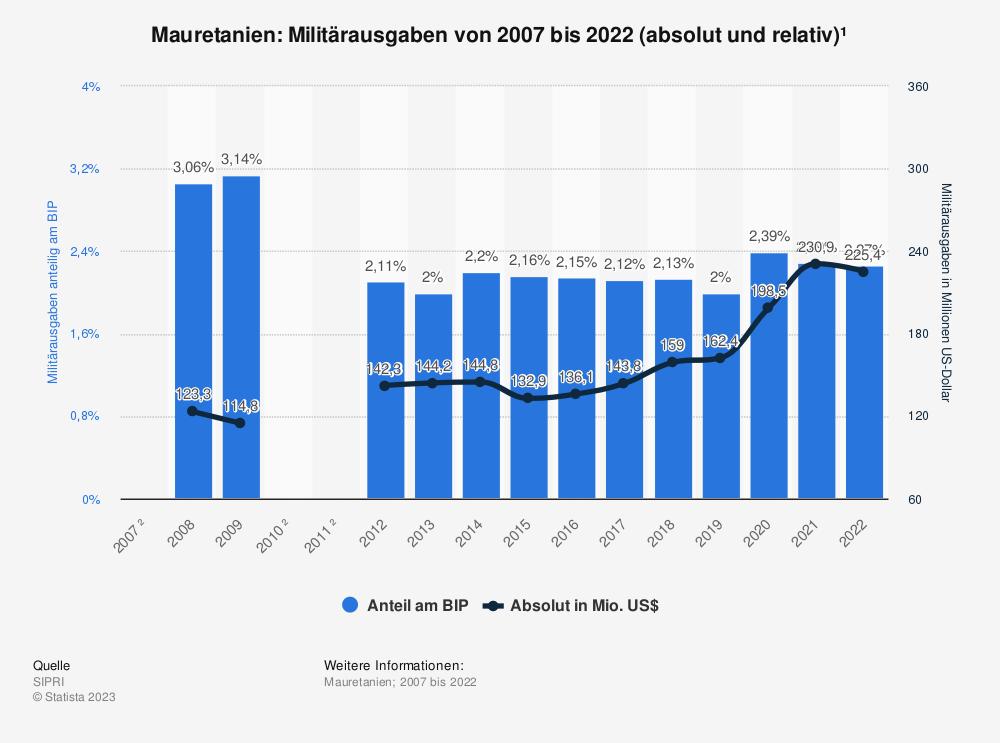 Statistik: Mauretanien: Anteil der Militärausgaben am Bruttoinlandsprodukt (BIP) von 2008 bis 2018* | Statista