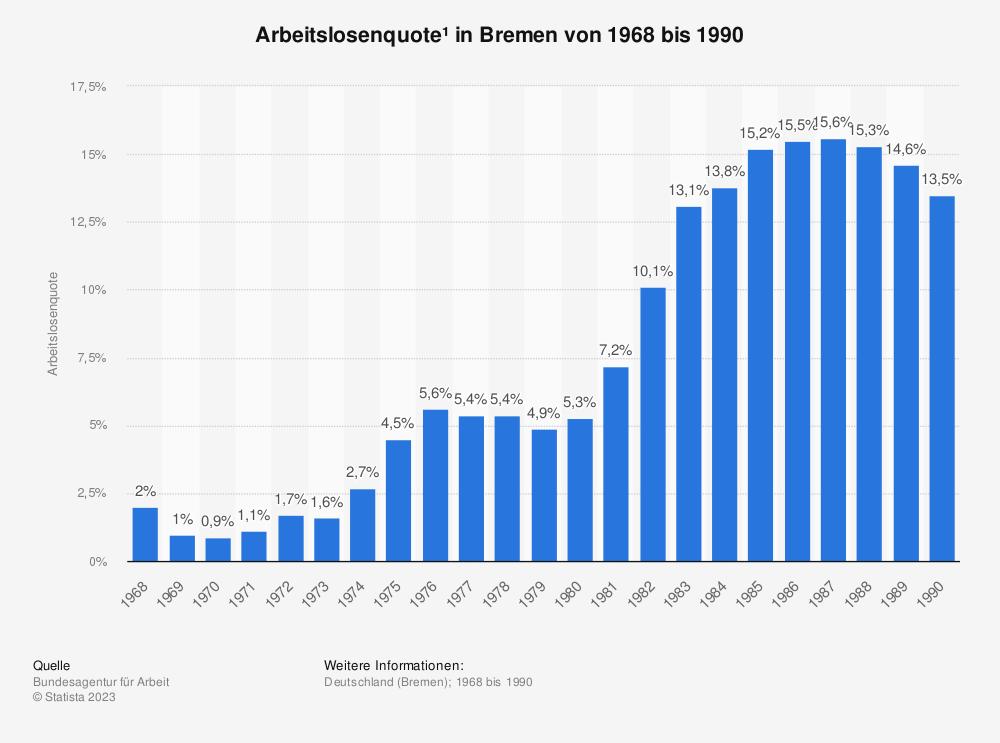 Statistik: Arbeitslosenquote* in Bremen von 1968 bis 1990 | Statista