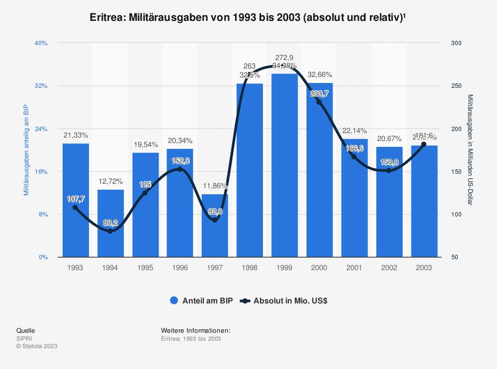 Statistik: Eritrea: Anteil der Militärausgaben am Bruttoinlandsprodukt (BIP) von 1993 bis 2003 | Statista