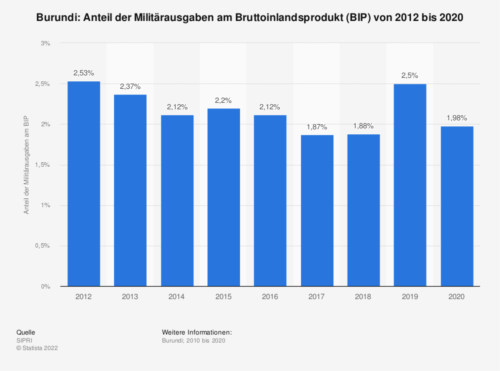 Statistik: Burundi: Anteil der Militärausgaben am Bruttoinlandsprodukt (BIP) von 2008 bis 2018 | Statista