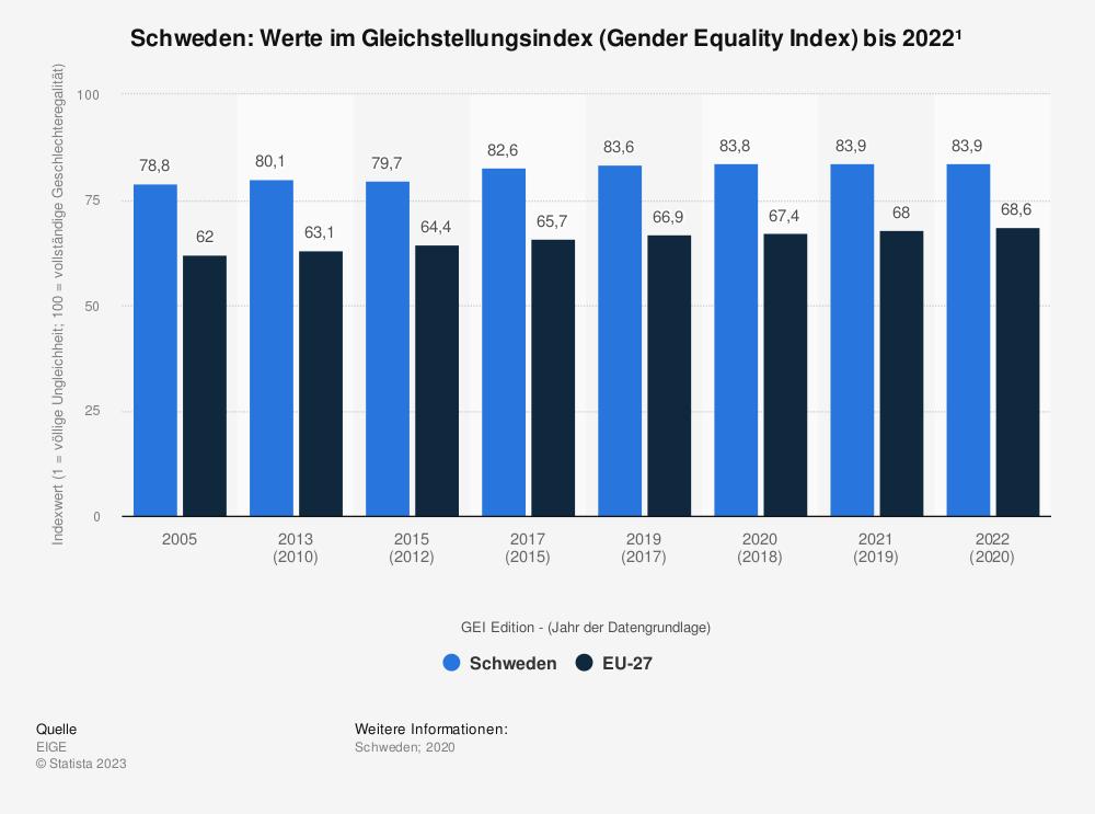 Statistik: Schweden: Werte im Gleichstellungsindex (Gender Equality Index) bis 2020 | Statista