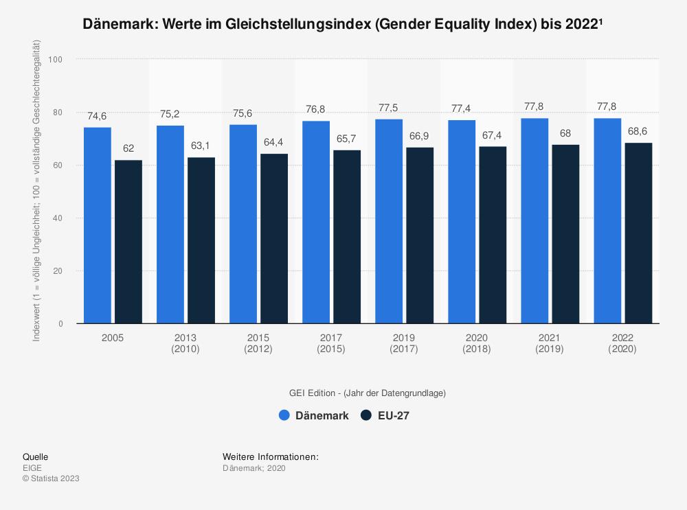 Statistik: Dänemark: Werte im Gleichstellungsindex (Gender Equality Index) bis 2019 | Statista