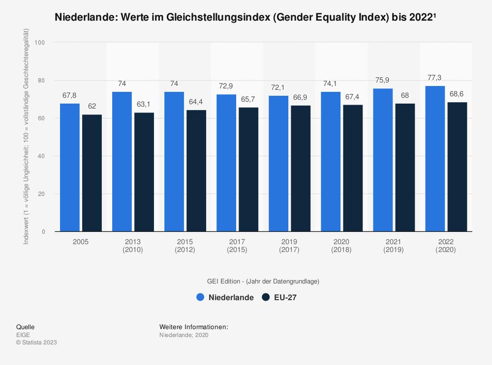 Statistik: Niederlande: Werte im Gleichstellungsindex (Gender Equality Index) bis 2015 | Statista