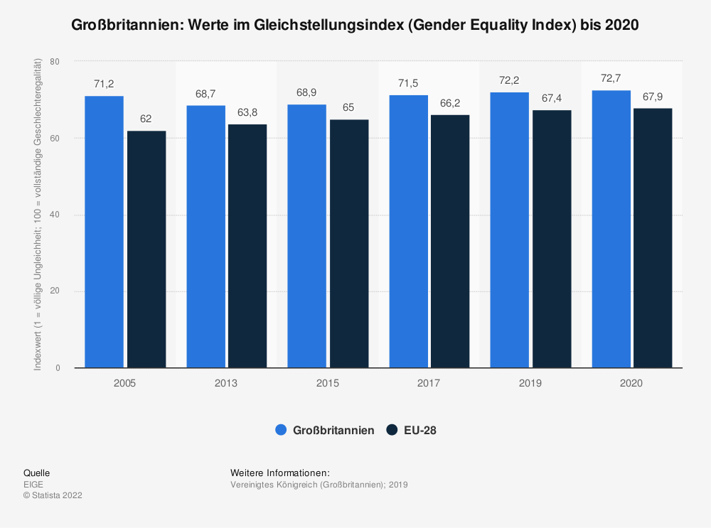 Statistik: Großbritannien: Werte im Gleichstellungsindex (Gender Equality Index) bis 2015 | Statista