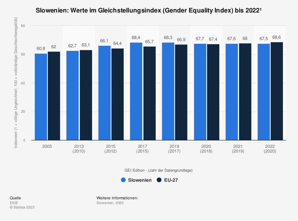 Statistik: Slowenien: Werte im Gleichstellungsindex (Gender Equality Index) bis 2015 | Statista