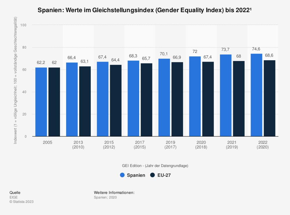 Statistik: Spanien: Werte im Gleichstellungsindex (Gender Equality Index) bis 2015 | Statista