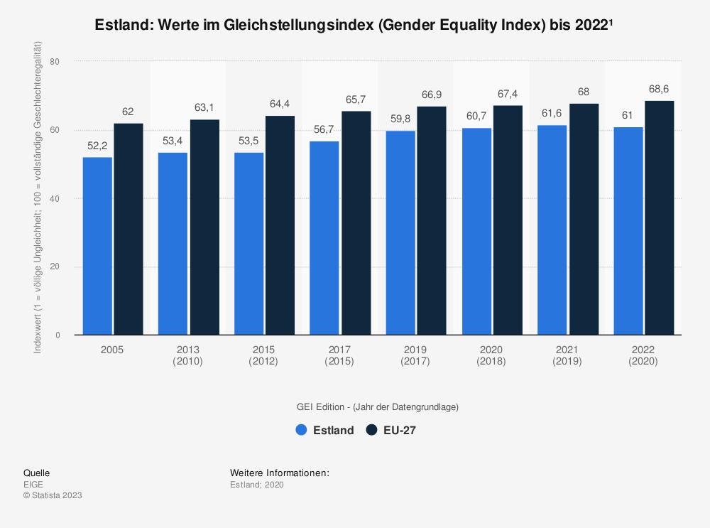 Statistik: Estland: Werte im Gleichstellungsindex (Gender Equality Index) bis 2015 | Statista