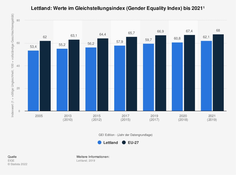 Statistik: Lettland: Werte im Gleichstellungsindex (Gender Equality Index) bis 2019 | Statista
