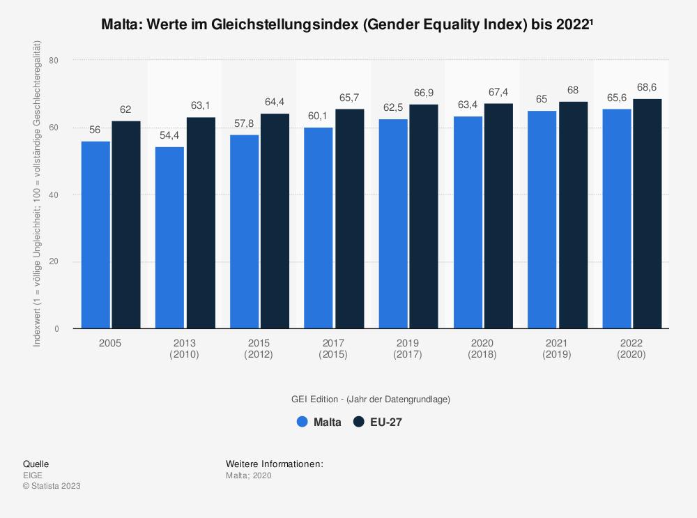 Statistik: Malta: Werte im Gleichstellungsindex (Gender Equality Index) bis 2019 | Statista