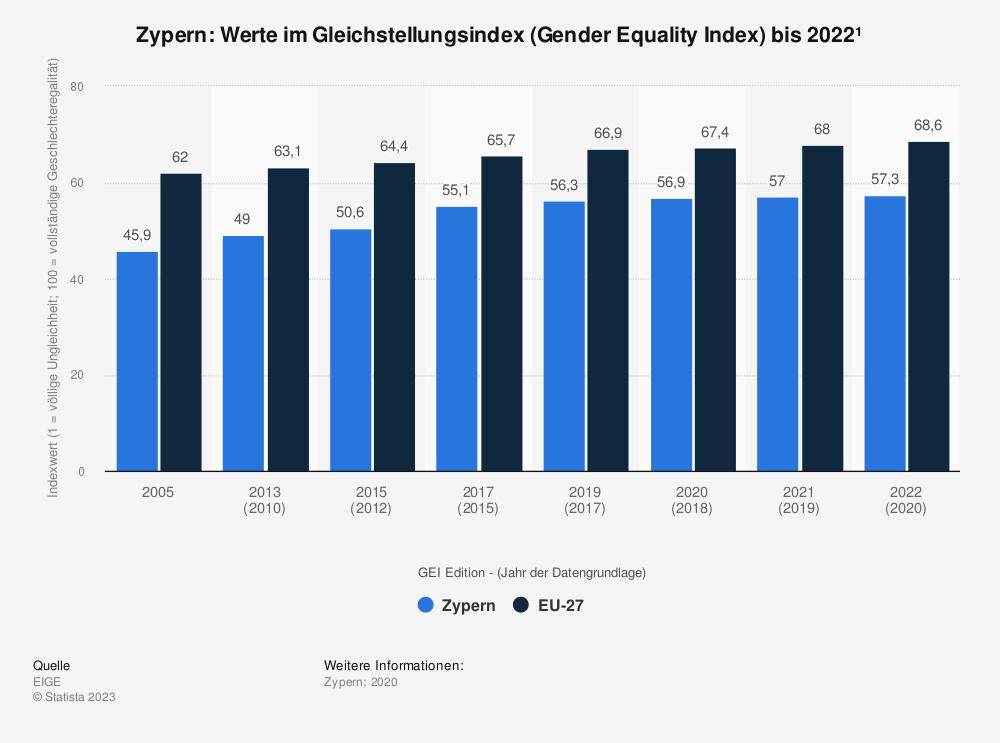 Statistik: Zypern: Werte im Gleichstellungsindex (Gender Equality Index) bis 2020 | Statista