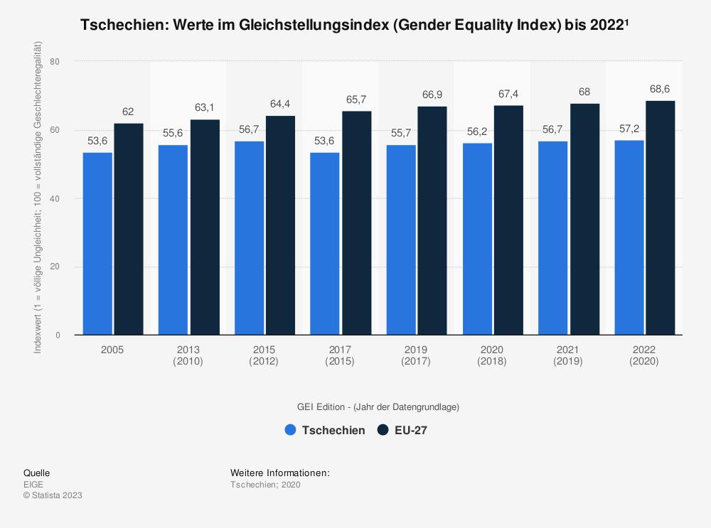 Statistik: Tschechien: Werte im Gleichstellungsindex (Gender Equality Index) bis 2020 | Statista